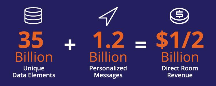 ROI ON data-driven Marketing